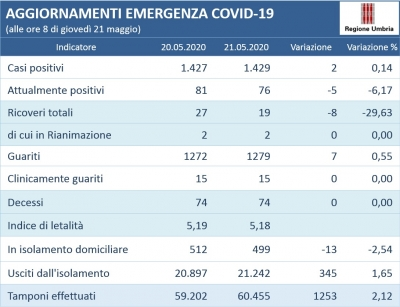 Coronavirus/Umbria: + 2 positivi; in aumento guariti (+7 su 1.279); usciti da isolamento  +354