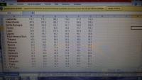 Nuovo rapporto del settore Datajournalism di Mediacom043: minimo storico PIL Umbria