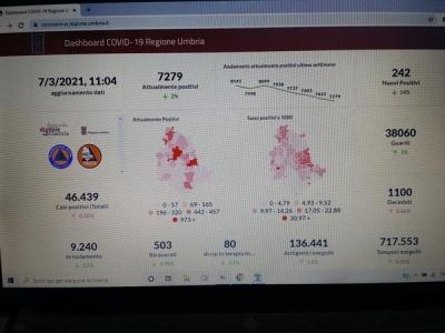 Coronavirus/Umbria: oggi 242 nuovi casi; curva in flessione da giorni; 5 i decessi