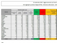 Coronavirus/Italia: in aumento contagi + 1.640 piu' tamponi effettuati