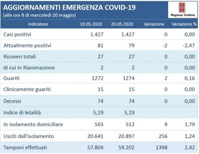 Coronavirus/Umbria: nessun nuovo positivo; 79 totali (-2) Dati invariati in T.I. (2); guariti +2