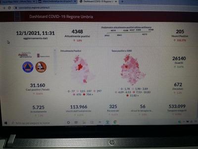 Coronavirus/Umbria: tornano a salire i nuovi casi (oggi 205); anche le vittime in salita
