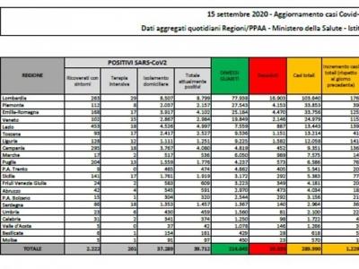 Coronavirus/Italia: tornano a crescere i contagi: meno morti, piu' guariti