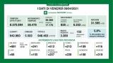 Coronavirus/Italia: ancora 18.938 casi di contagio; i decessi, 460 no (718; reinserimento n. 258 dato della Sicilia dei giorni scorsi); decrescita lenta